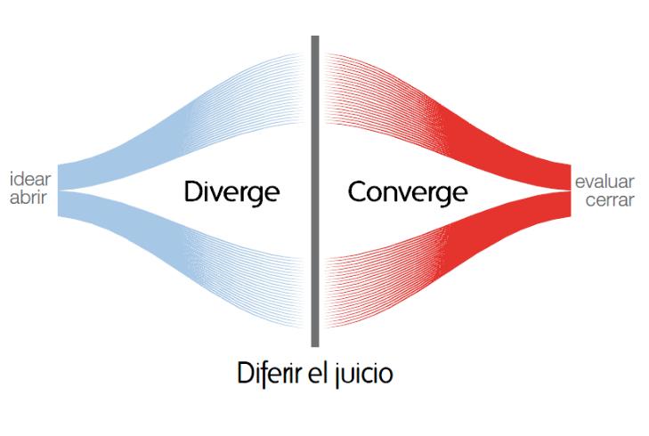 creatividad divergente-convergente